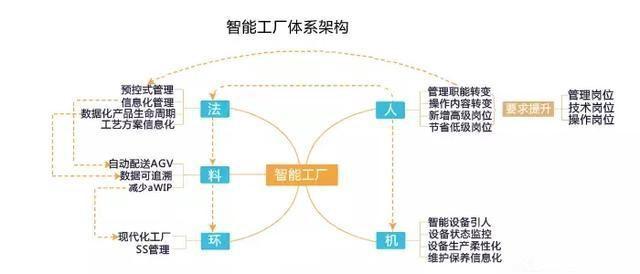 智能工厂怎么构建及三种模式