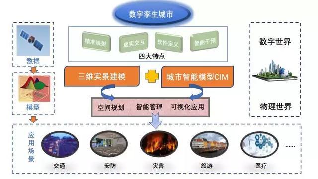 基于三维实景建模与CIM的智慧城市建设