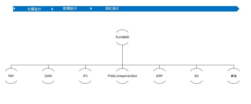 Planbar+TIM装配式建筑BIM解决方案-数据输出