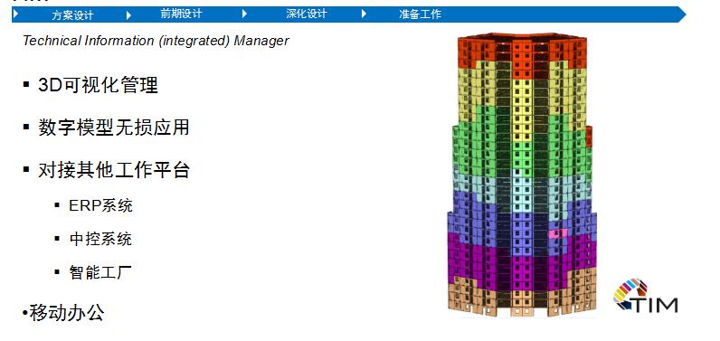 Planbar+TIM装配式建筑解决方案 -TIM信息管理
