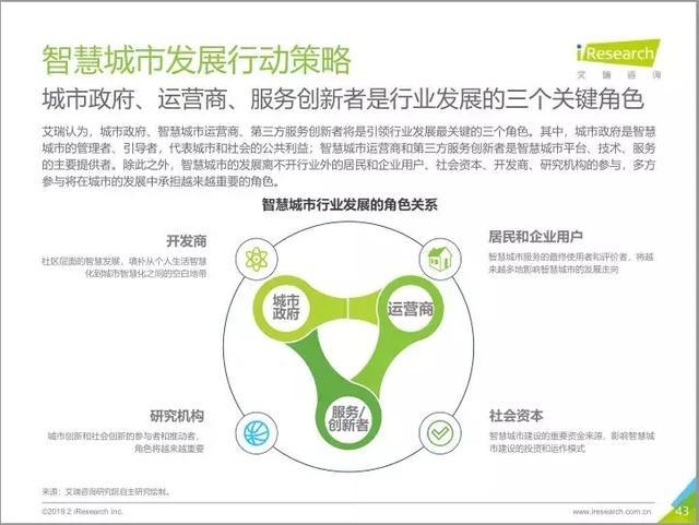 2019中国智慧城市发展报告丨城市智能生态与数字经济