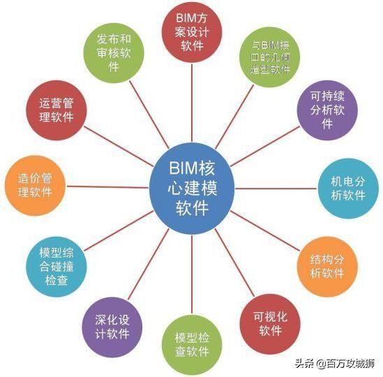 最全BIM软件分类