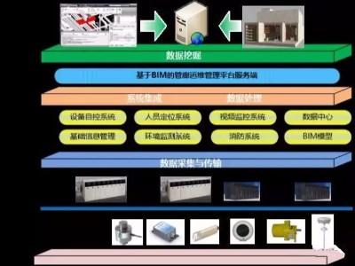基于BIM的地下综合管廊运维一体化平台功能详解