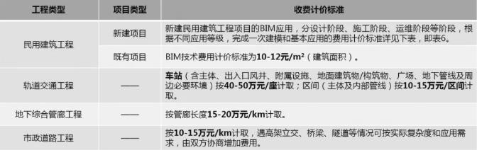 浙江省不同工程类型BIM技术费用标准