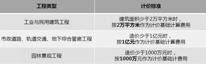 广东省不同类型工程BIM服务定价