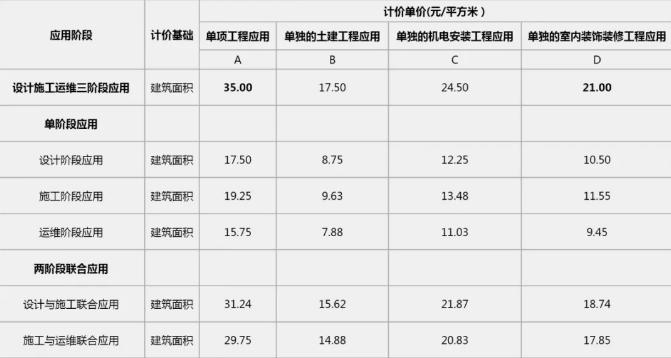 广东省工业与民用建筑工程BIM服务定价
