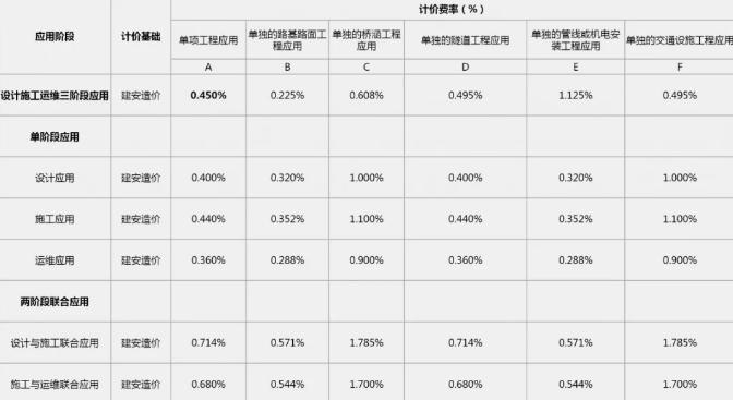 广东省市政道路工程BIM服务定价