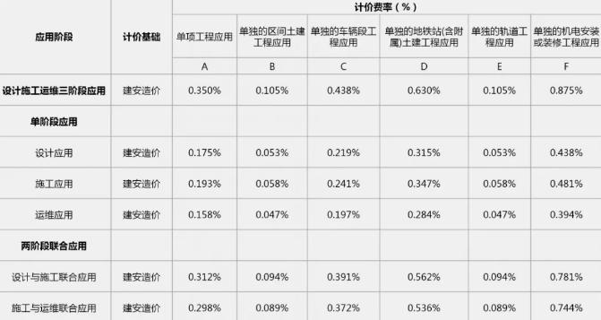 广东省轨道交通工程BIM服务定价