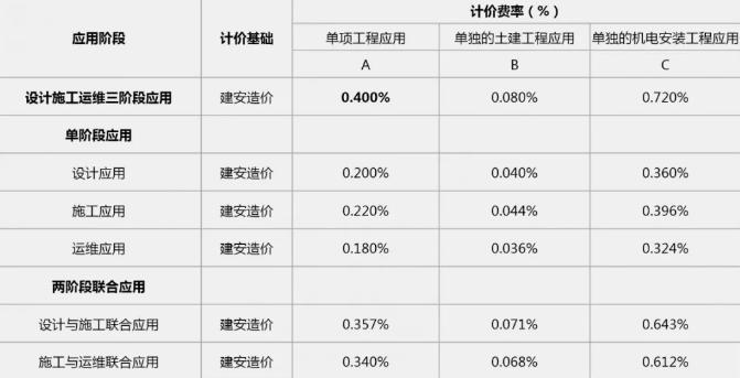广东省综合管廊工程BIM服务定价