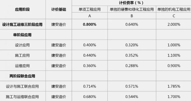 广东省园林景观工程BIM服务定价