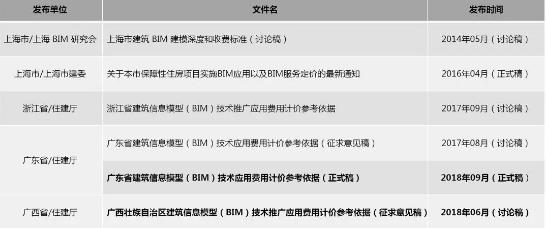 全国BIM收费标准