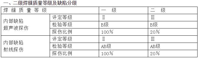 钢结构验收质量标准
