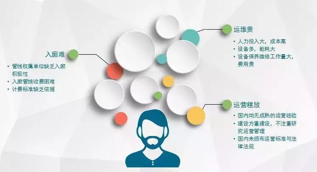 智慧运维、监控管理、应急指挥,综合管廊管控平台