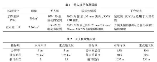 无人机应用航摄指标设计参数