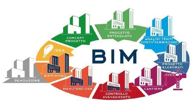 bim施工阶段的应用内容