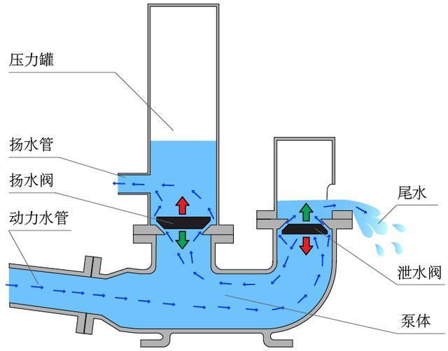 水锤泵工作原理