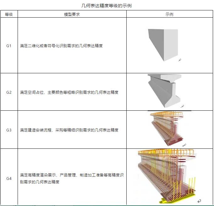 最新BIM行业标准《建筑工程设计信息模型制图标准》