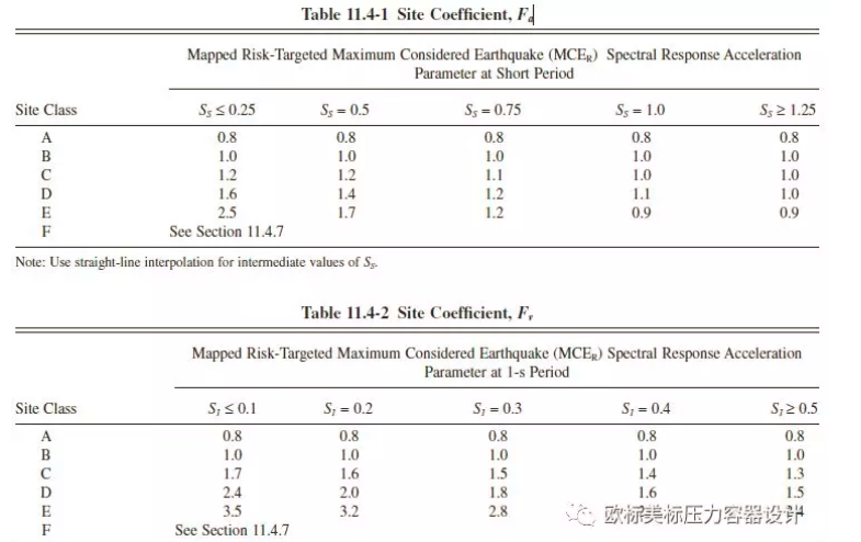 中美欧常用地震载荷计算相关参数