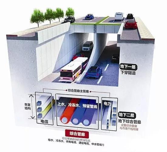 智慧地下综合管廊:保障管网全生命期安全,提升城市运行能力
