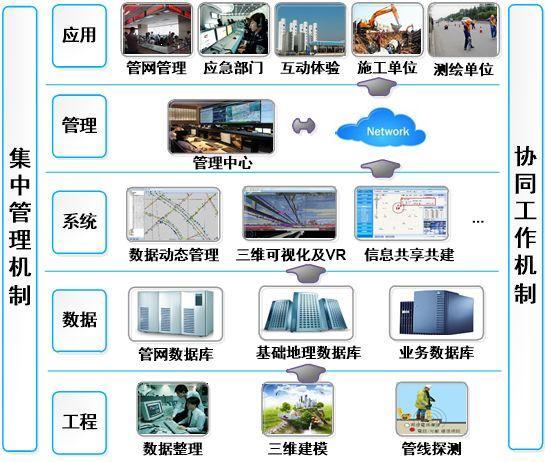 三维可视化,让热网管网管理更智慧