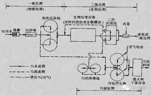 工业污水处理工艺流程及处理方法概述