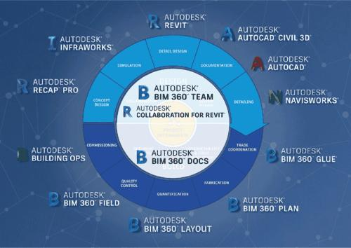 Autodesk BIM系列软件简介:Revit和Civil 3D软件