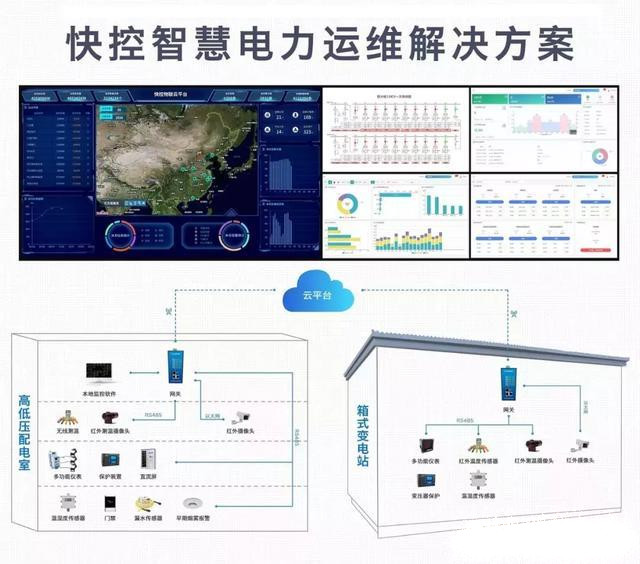 电力运维云能接入上亿数据点