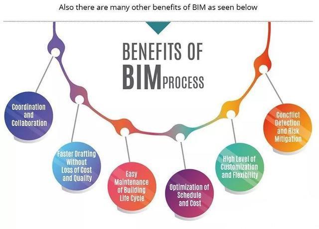 BIM是软件吗?不是软件是什么?