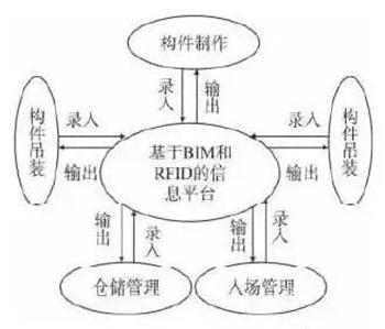 BIM技术在装配式建筑施工管理阶段有何应用?