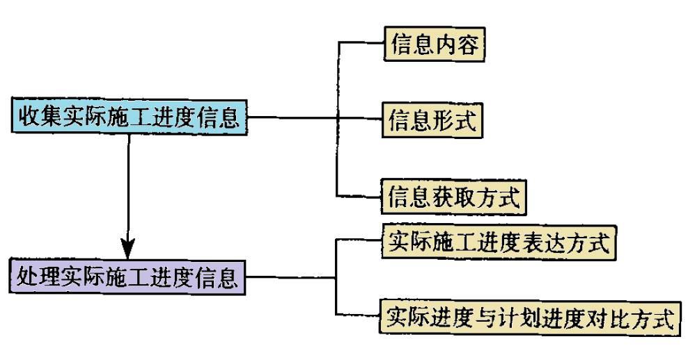 施工进度计划管理平台