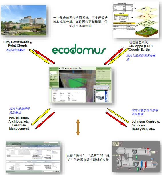EcoDomus运维管理平台