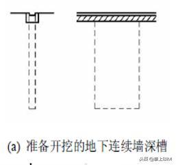 「工程技术」地下连续墙施工技术