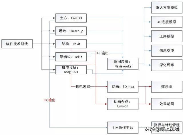 工程行业常用的BIM软件及应用