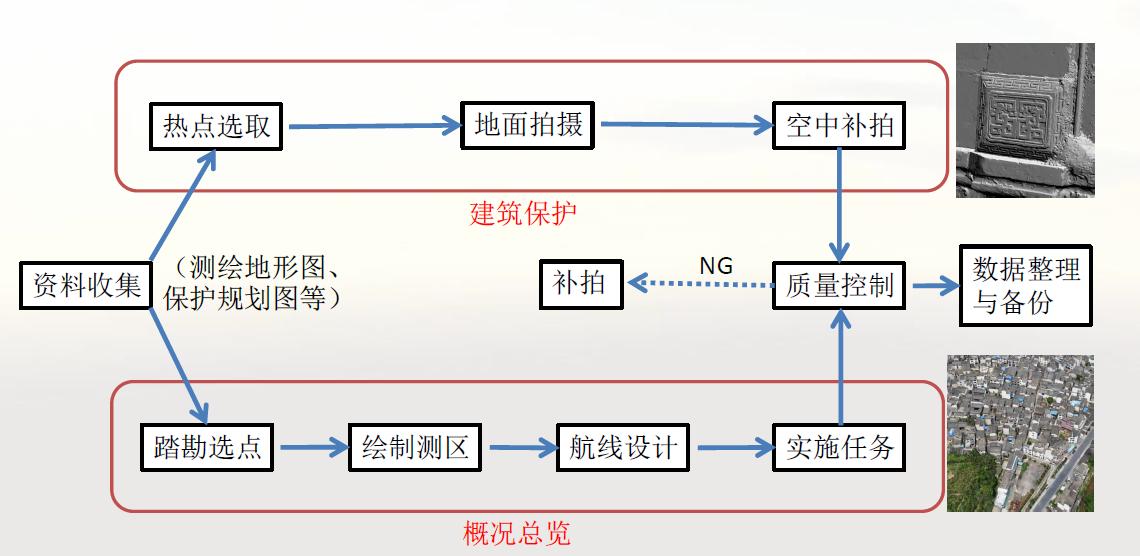 实景建模方案实施主要步骤