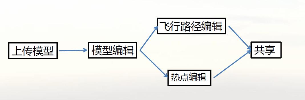 实景建模方案实施建模关键步骤