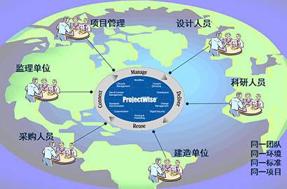 协同管理平台ProjectWise
