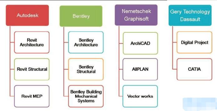 BIM核心建模软件有哪些
