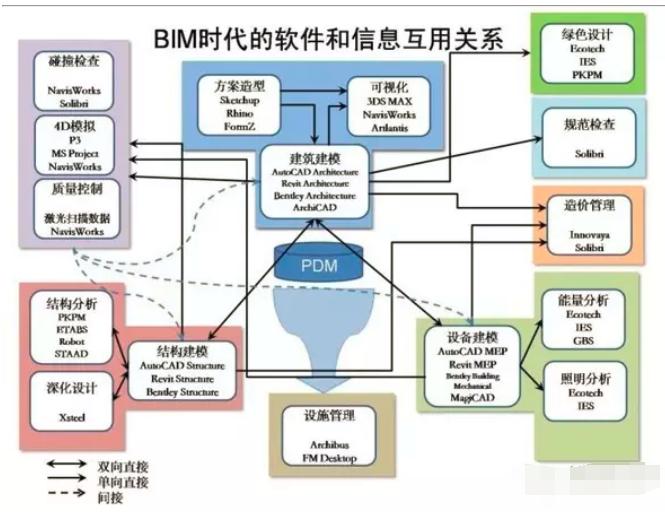 BIM发布审核软件有哪些