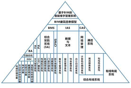 智能楼宇BIM管理系统