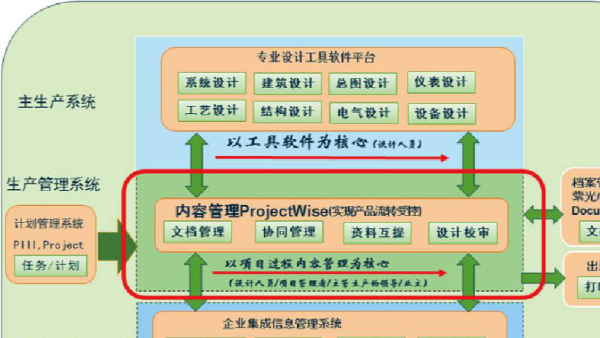 projectwise协同管理-文档的创建方式