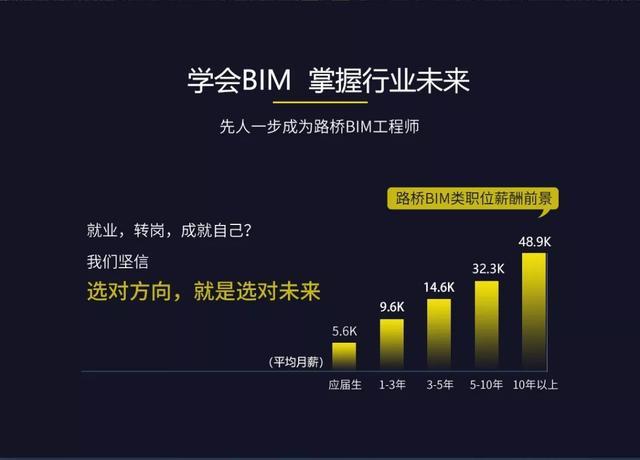 路桥BIM工程师前景如何,薪资待遇如何