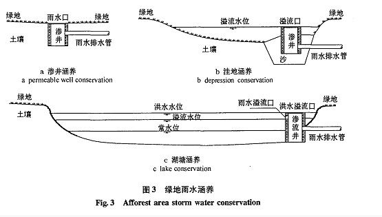 雨水排水设计与初雨水净化