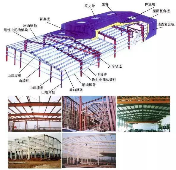 如何计算钢结构工程量