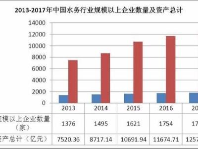 中国水务行业发展存在的问题