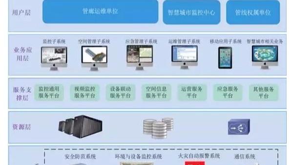智慧管廊 地下综合管廊一体化服务体系解决方案
