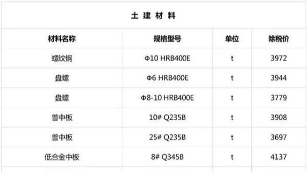 2019年1月广东湖南江苏最新建筑工程常用材料价格消息