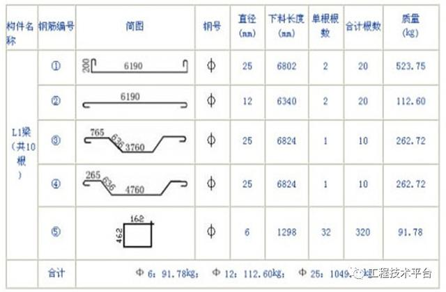通俗易懂的钢筋的下料长度计算入门教程