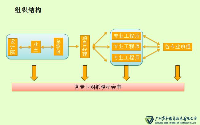 武汉光谷五路地铁站 BIM实施负责团队