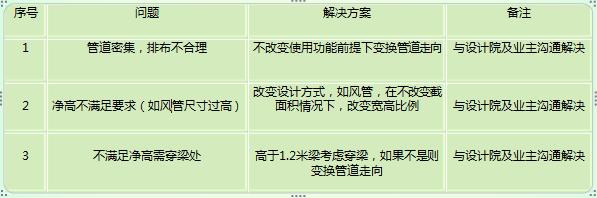 武汉光谷五路地铁站-机电BIM应用管线综合解决方案