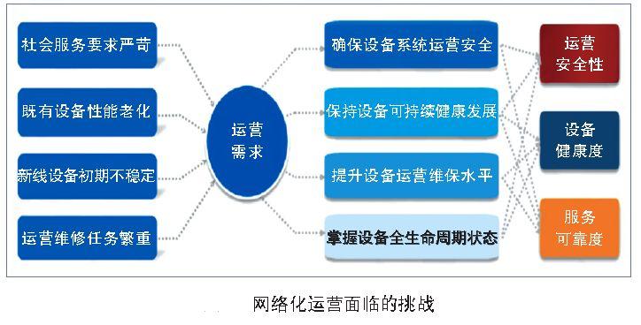 城市轨道交通智能运维与创新平台建设